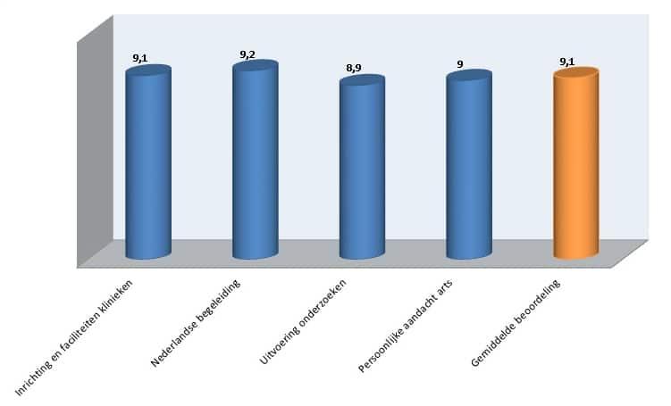 Klanttevredenheid medische onderzoeken kliniek Privatescan