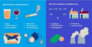 gezondheid leefstijlfactoren