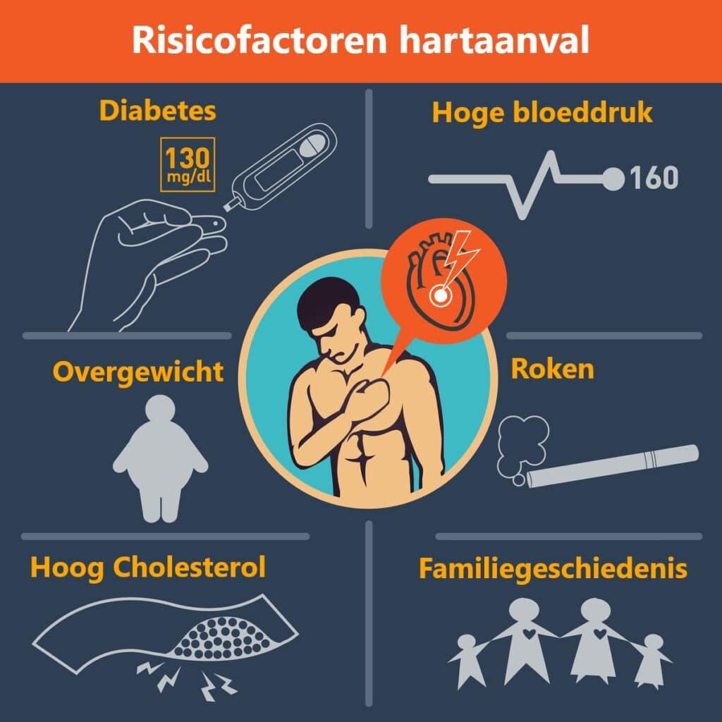 risicofactoren-hart